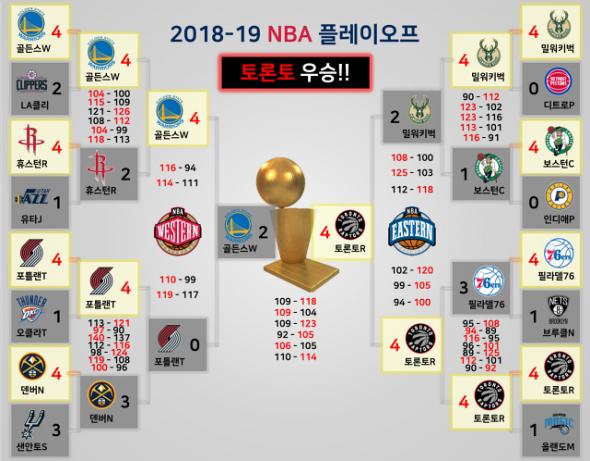 NBA 2018-2019 토너먼트 대진표